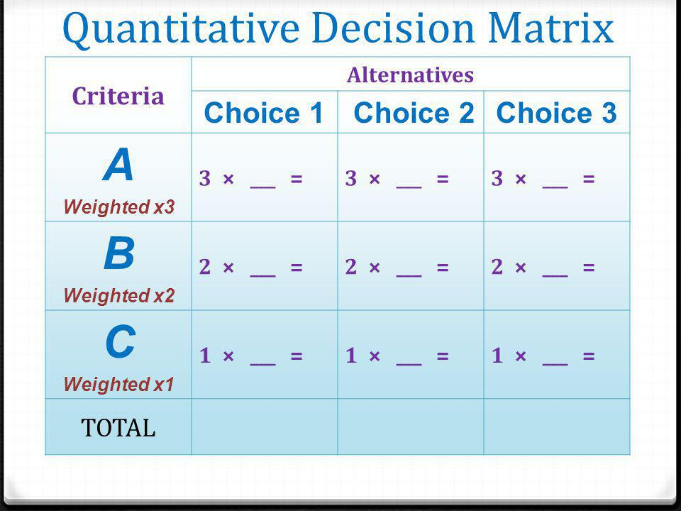 Criteria Alternatives Choice 1 Choice 2 Choice 3 A Weighted x3 3 × ___ = B Weighted x2 2 × ___ = C Weighted x1 1 × ___ = TOTAL Quantitative Decision Matrix