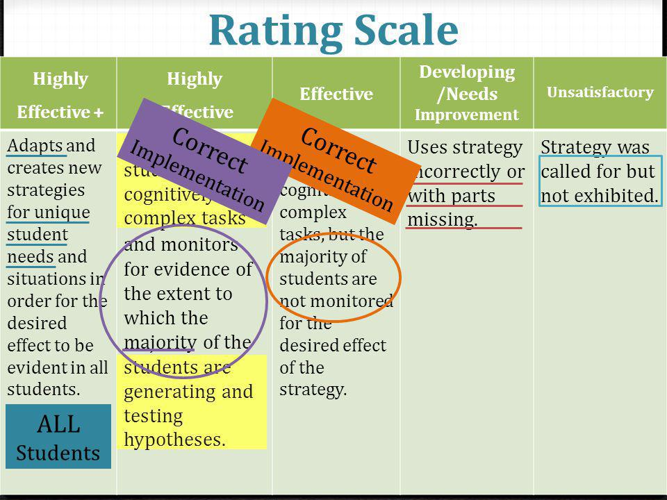 Rating Scale + Highly Effective + Highly Effective Developing /Needs Improvement Unsatisfactory Adapts and creates new strategies for unique student needs and situations in order for the desired effect to be evident in all students.