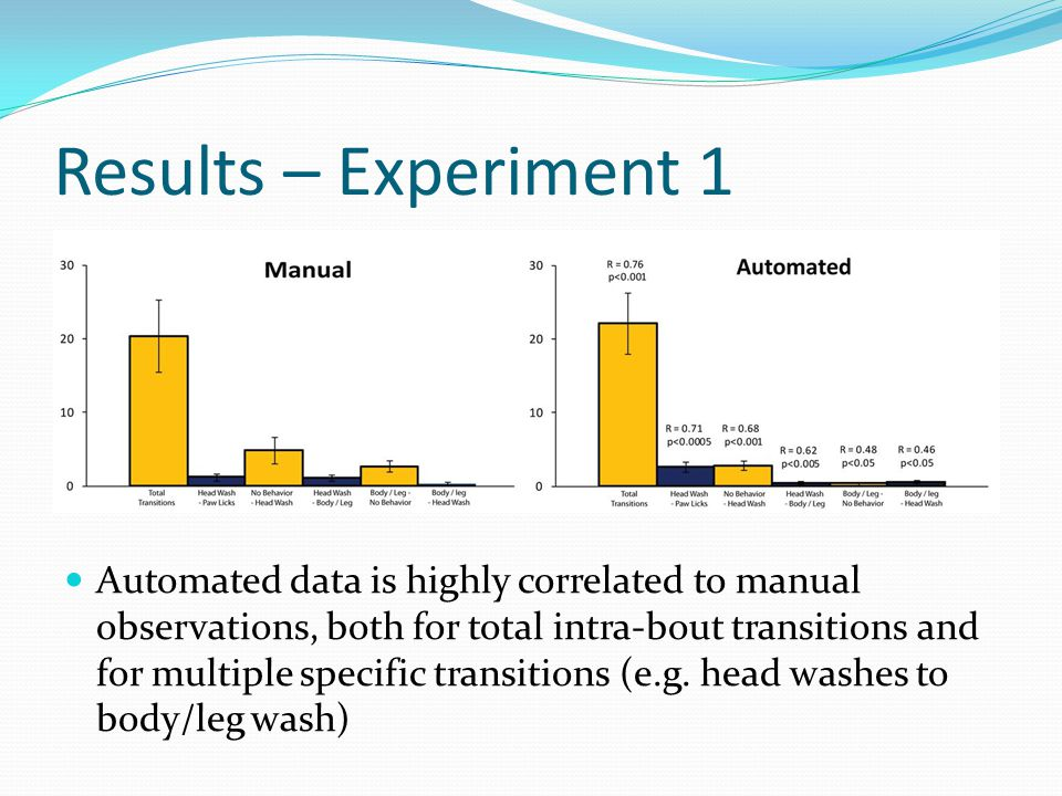 Results – Experiment 1 Automated data is highly correlated to manual observations, both for total intra-bout transitions and for multiple specific tra
