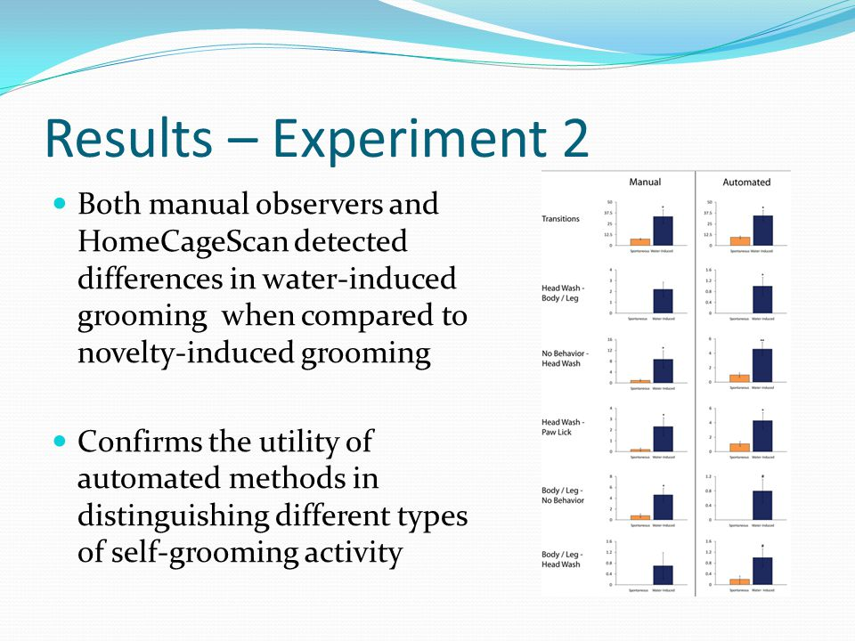 Results – Experiment 2 Both manual observers and HomeCageScan detected differences in water-induced grooming when compared to novelty-induced grooming Confirms the utility of automated methods in distinguishing different types of self-grooming activity