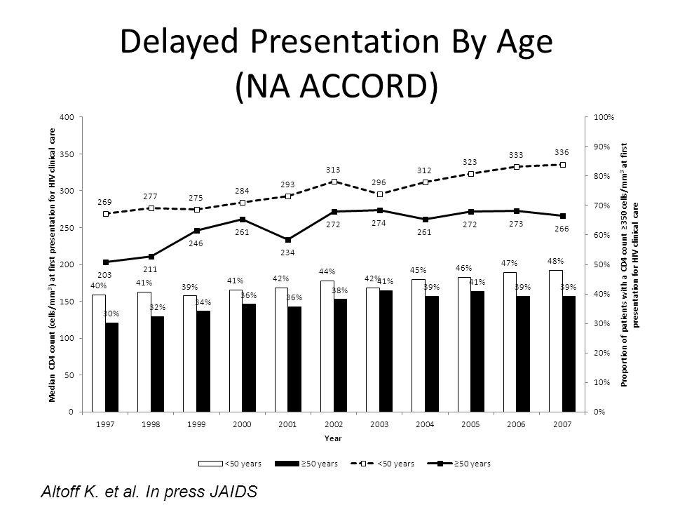Delayed Presentation By Age (NA ACCORD) Altoff K. et al. In press JAIDS