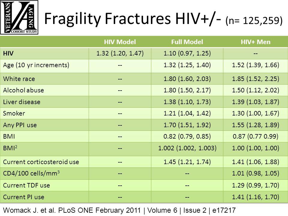 Fragility Fractures HIV+/- (n= 125,259) Womack J. et al.