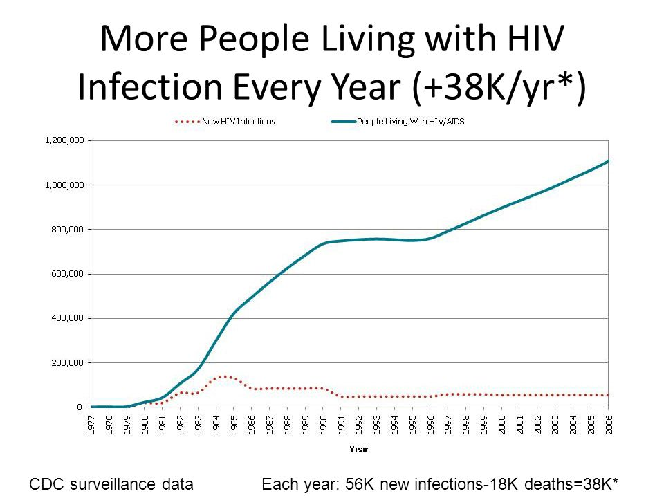 More People Living with HIV Infection Every Year (+38K/yr*) CDC surveillance dataEach year: 56K new infections-18K deaths=38K*