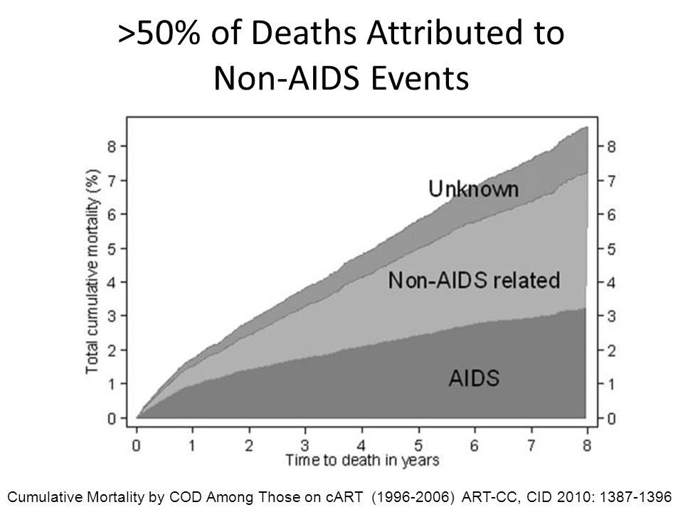 >50% of Deaths Attributed to Non-AIDS Events Cumulative Mortality by COD Among Those on cART (1996-2006) ART-CC, CID 2010: 1387-1396