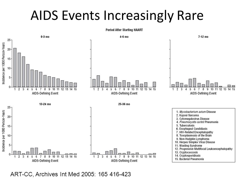 AIDS Events Increasingly Rare ART-CC, Archives Int Med 2005: 165 416-423