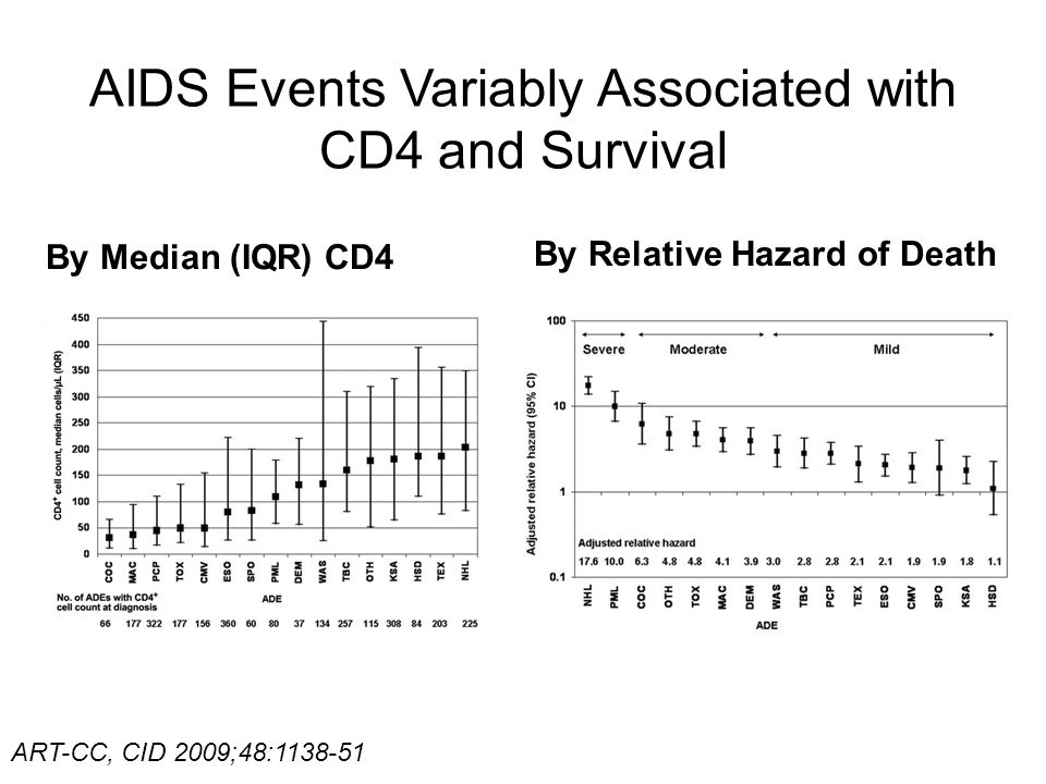 AIDS Events Variably Associated with CD4 and Survival By Median (IQR) CD4 By Relative Hazard of Death ART-CC, CID 2009;48:1138-51