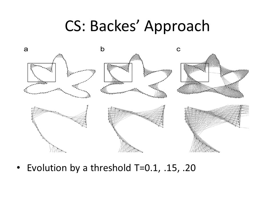 CS: Backes Approach Evolution by a threshold T=0.1,.15,.20