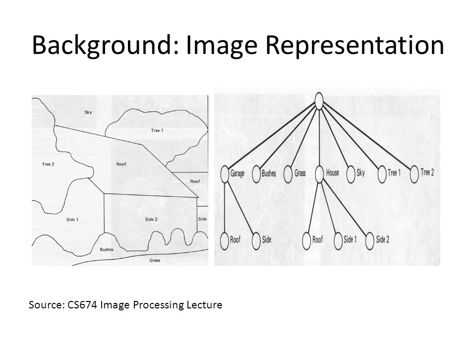 CS: Backes Approach Process of extraction of degree descriptor from an Image