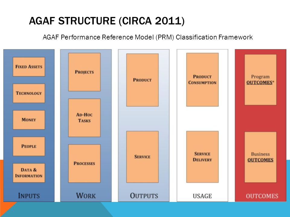 AGAF STRUCTURE (CIRCA 2011) AGAF Performance Reference Model (PRM) Classification Framework