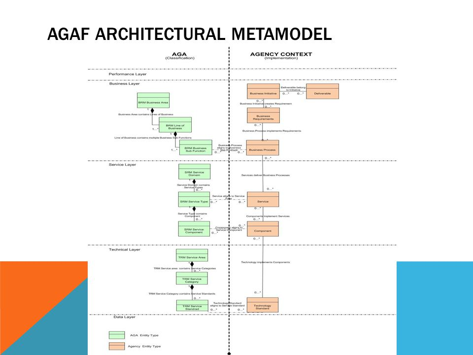 AGAF ARCHITECTURAL METAMODEL