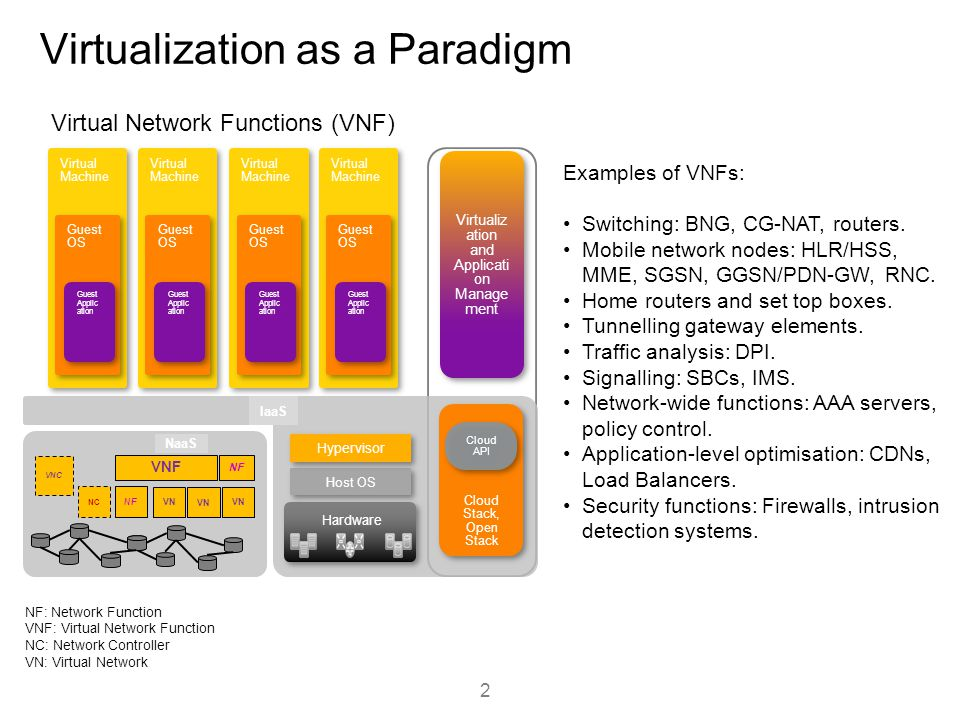 Virtualization as a Paradigm Virtual Machine Guest OS Guest Applic ation Virtual Machine Guest OS Guest Applic ation Virtual Machine Guest OS Guest Ap