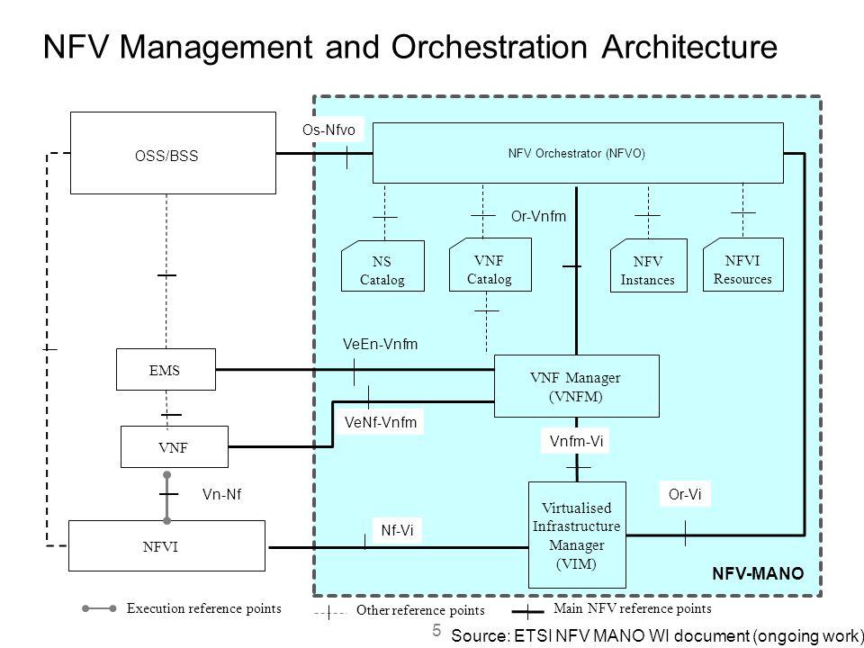 NFV Management and Orchestration Architecture VNF Virtualised Infrastructure Manager (VIM) VNF Manager (VNFM) NFVI Execution reference points Main NFV