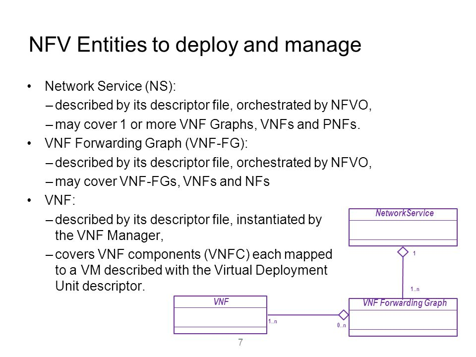NFV Entities to deploy and manage Network Service (NS): –described by its descriptor file, orchestrated by NFVO, –may cover 1 or more VNF Graphs, VNFs