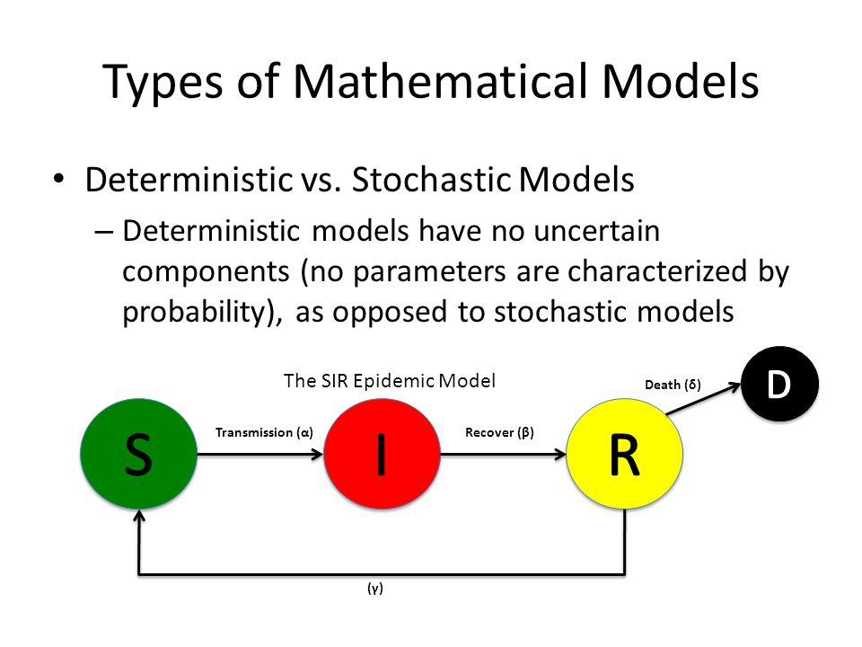 Types of Mathematical Models Deterministic vs.