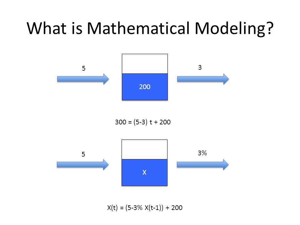 What is Mathematical Modeling 200 300 = (5-3) t + 200 5 3 X X X(t) = (5-3% X(t-1)) + 200 5 3%