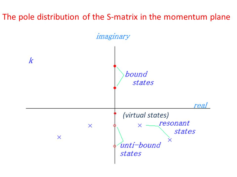 The pole distribution of the S-matrix in the momentum plane (virtual states)