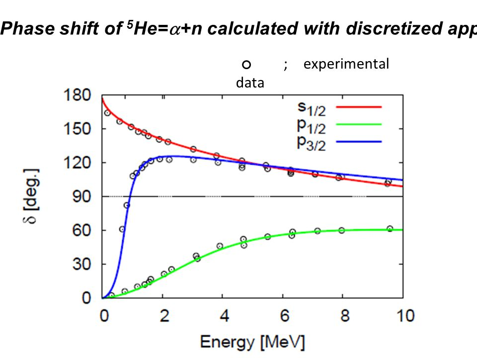 Phase shift of 5 He= +n calculated with discretized app. ; experimental data