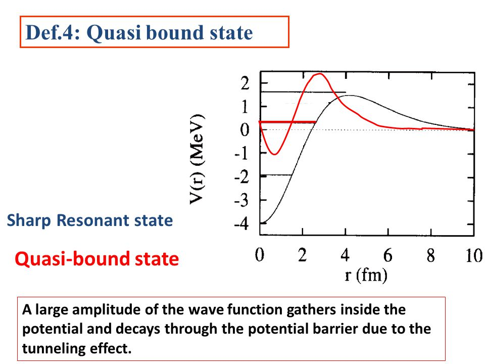 Def.4: Quasi bound state Sharp Resonant state Quasi-bound state A large amplitude of the wave function gathers inside the potential and decays through the potential barrier due to the tunneling effect.