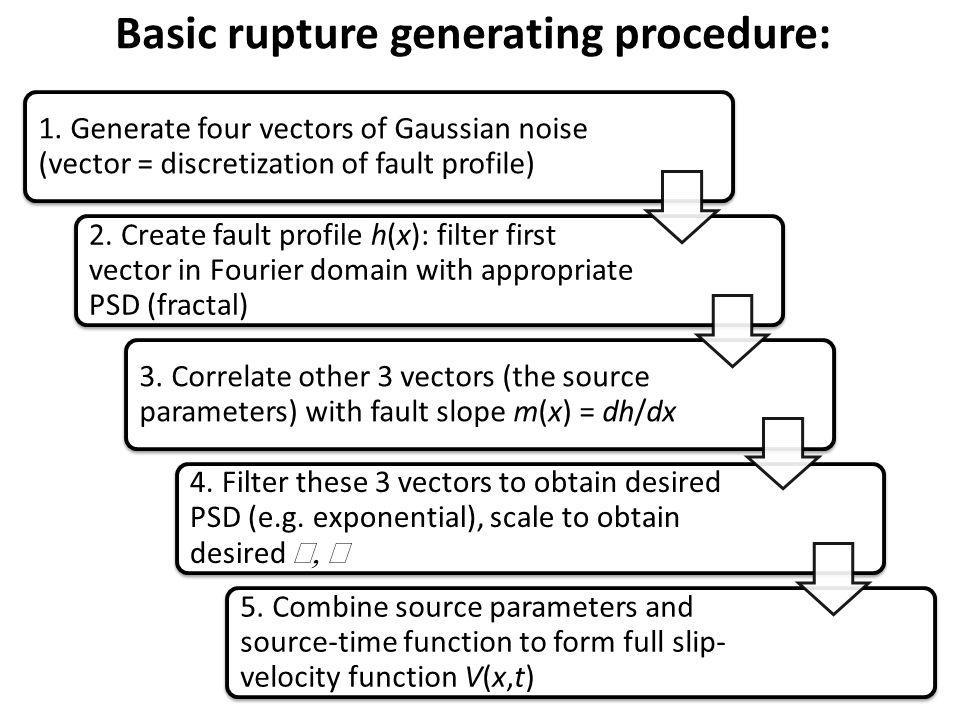 1. Generate four vectors of Gaussian noise (vector = discretization of fault profile) 2.