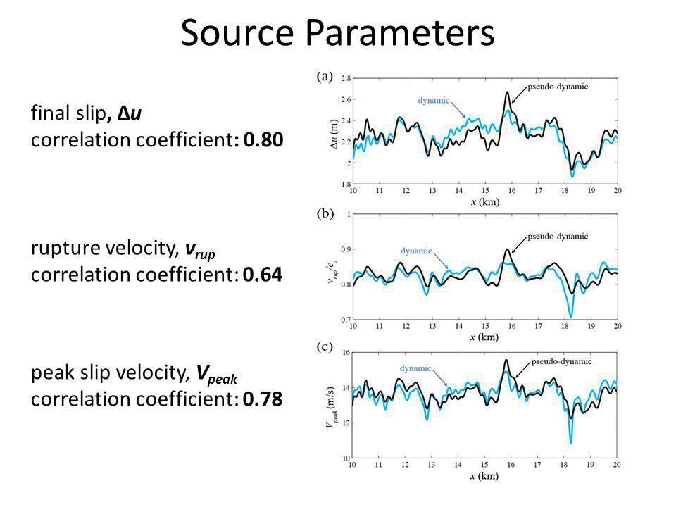 final slip, Δu correlation coefficient: 0.80 rupture velocity, v rup correlation coefficient: 0.64 peak slip velocity, V peak correlation coefficient: