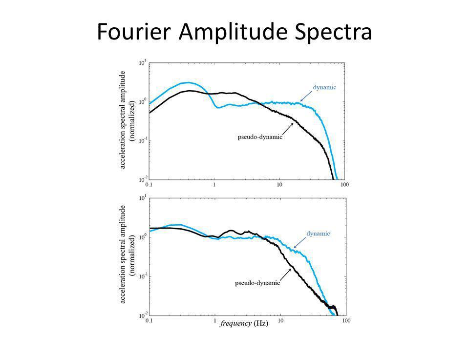 Fourier Amplitude Spectra