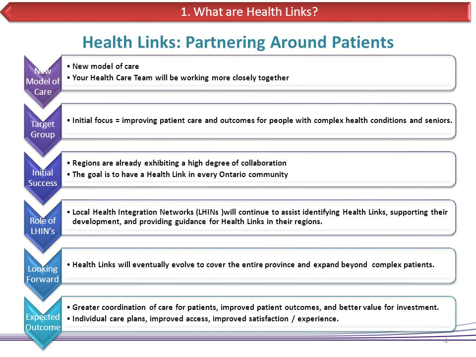 Objectives 5 1.What are Health Links. 2. Why were Health Links Established.