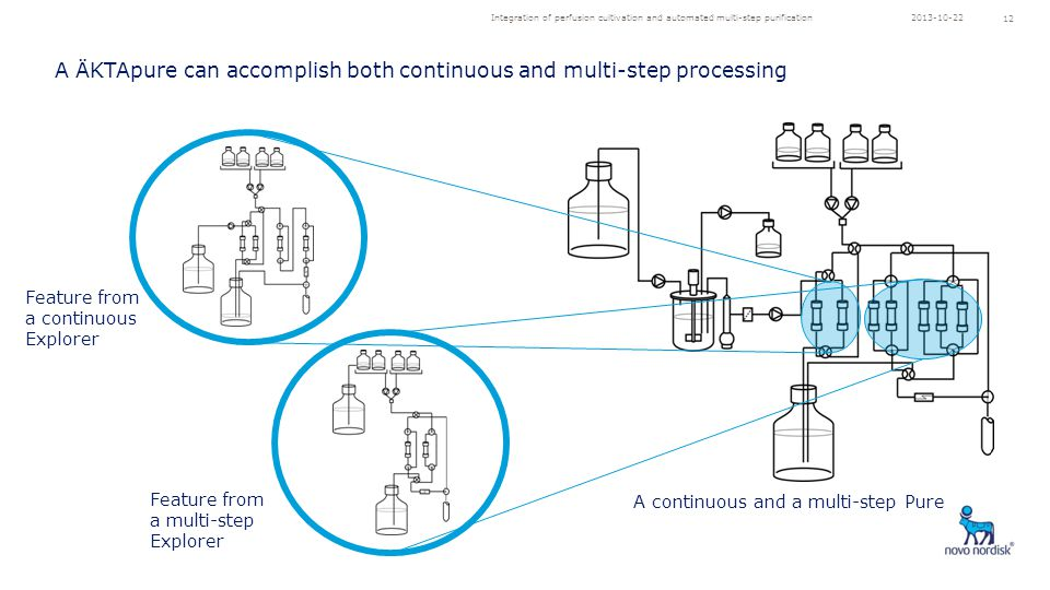 Integration of perfusion cultivation and automated multi-step purification 12 Feature from a continuous Explorer Feature from a multi-step Explorer A continuous and a multi-step Pure A ÄKTApure can accomplish both continuous and multi-step processing 2013-10-22