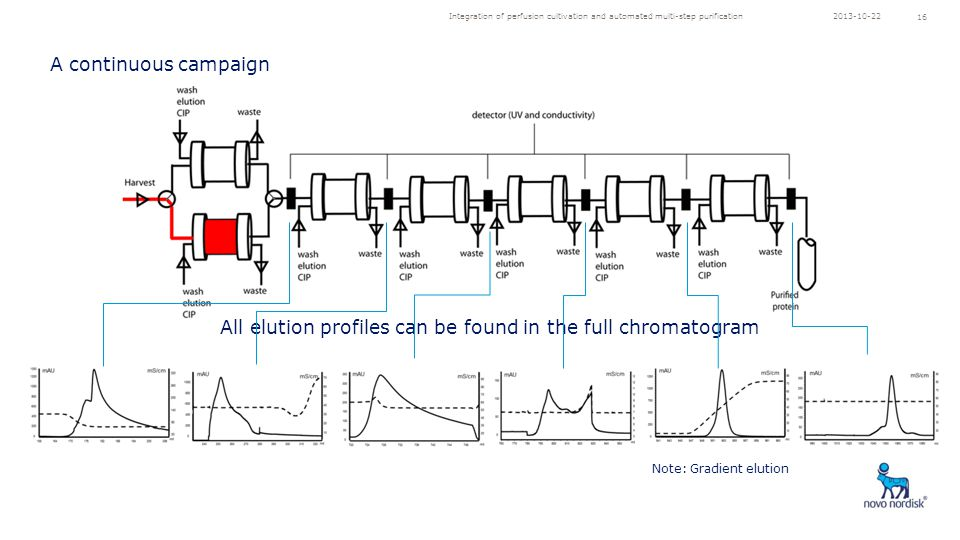 Integration of perfusion cultivation and automated multi-step purification 16 All elution profiles can be found in the full chromatogram Note: Gradient elution A continuous campaign 2013-10-22