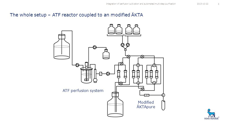 Integration of perfusion cultivation and automated multi-step purification 3 ATF perfusion system Modified ÄKTApure The whole setup – ATF reactor coupled to an modified ÄKTA 2013-10-22