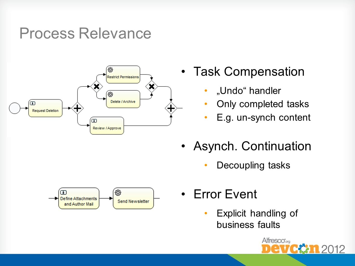 Process Relevance Task Compensation Undo handler Only completed tasks E.g.
