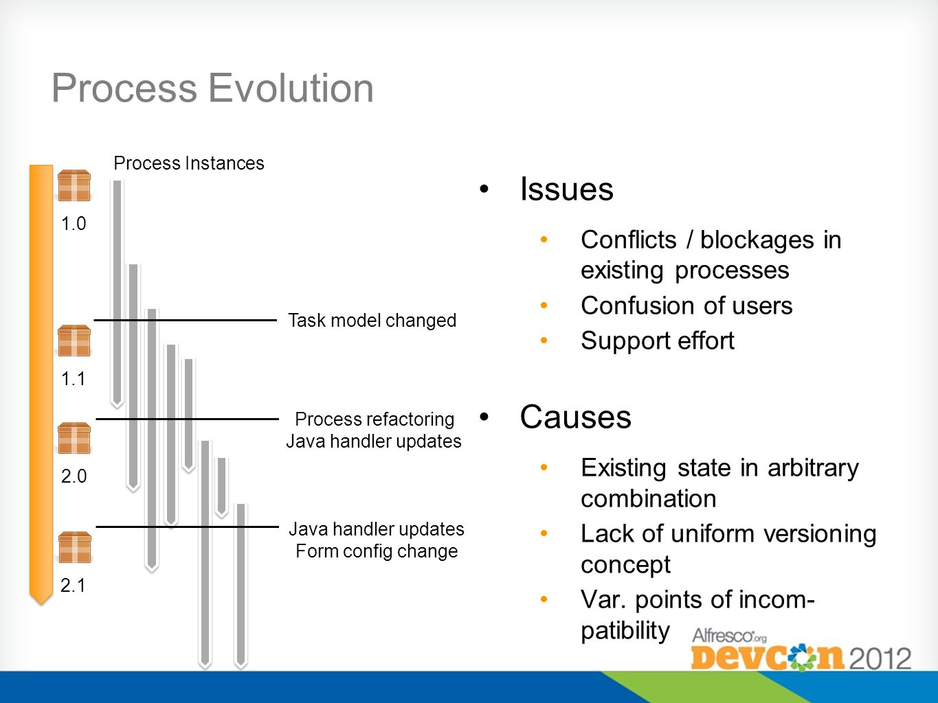 Process Evolution Issues Conflicts / blockages in existing processes Confusion of users Support effort Causes Existing state in arbitrary combination Lack of uniform versioning concept Var.