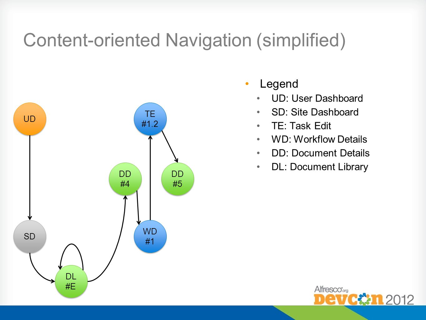 Content-oriented Navigation (simplified) Legend UD: User Dashboard SD: Site Dashboard TE: Task Edit WD: Workflow Details DD: Document Details DL: Document Library UD TE #1.2 DD #4 DD #5 DL #E WD #1 SD