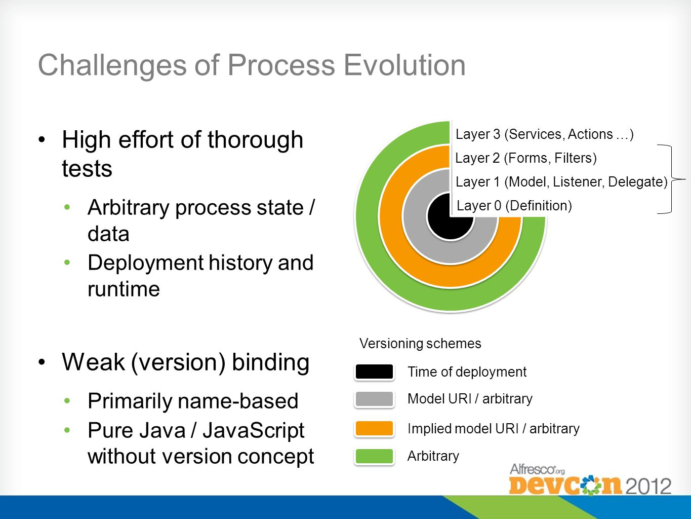 Challenges of Process Evolution High effort of thorough tests Arbitrary process state / data Deployment history and runtime Weak (version) binding Primarily name-based Pure Java / JavaScript without version concept Differentiation of changes Immediate vs.