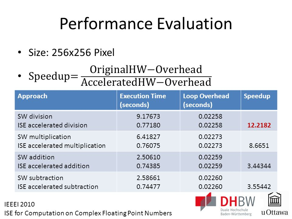 IEEEI 2010 ISE for Computation on Complex Floating Point Numbers Performance Evaluation ApproachExecution Time (seconds) Loop Overhead (seconds) Speedup SW division ISE accelerated division 9.17673 0.77180 0.02258 12.2182 SW multiplication ISE accelerated multiplication 6.41827 0.76075 0.02273 8.6651 SW addition ISE accelerated addition 2.50610 0.74385 0.02259 3.44344 SW subtraction ISE accelerated subtraction 2.58661 0.74477 0.02260 3.55442