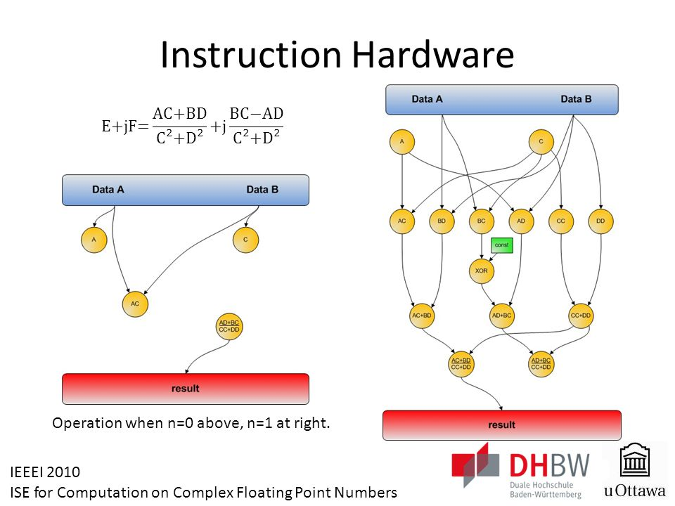 IEEEI 2010 ISE for Computation on Complex Floating Point Numbers Software Interface The designed hardware for complex division can be used easily in assembly (by inline) or C/C++ code as shown below: ALT_CI_COMPLEX_CORE_INST(0, in_A, in_C); out_real = ALT_CI_COMPLEX_CORE_INST(1, in_B, in_D); out_imag = ALT_CI_COMPLEX_CORE_INST(0, 0, 0);