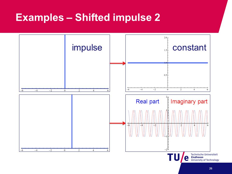 Examples – Shifted impulse 2 26 Real partImaginary part impulseconstant