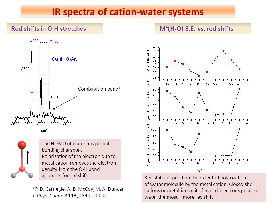 The intensity ratio of symmetric and asymmetric stretch is 1: 18 for free water Asymmetric stretch-perpendicular type vibration- less change in dynamical dipole moment than the symmetric stretch Symmetric stretch-parallel type vibration- Involves greater change in dynamical dipole moment-gains greater intensity IR spectra of cation-water systems Intensity pattern switch In a metal ion – water complex this ratio is ~1:1