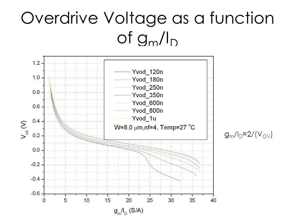 Overdrive Voltage as a function of g m /I D g m /I D =2/(V OV )