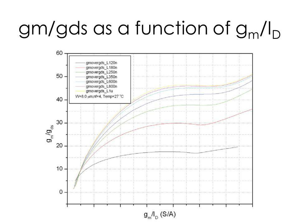 gm/gds as a function of g m /I D
