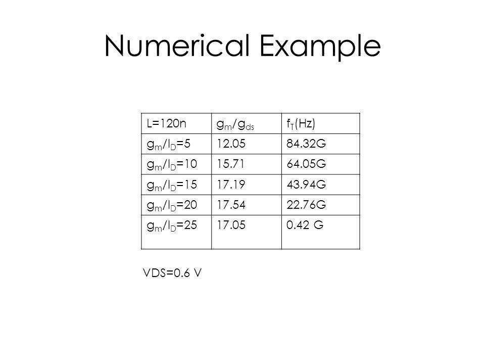 Numerical Example L=120ng m /g ds f T (Hz) g m /I D =512.0584.32G g m /I D =1015.7164.05G g m /I D =1517.1943.94G g m /I D =2017.5422.76G g m /I D =2517.050.42 G VDS=0.6 V
