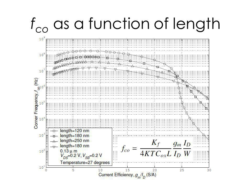 f co as a function of length
