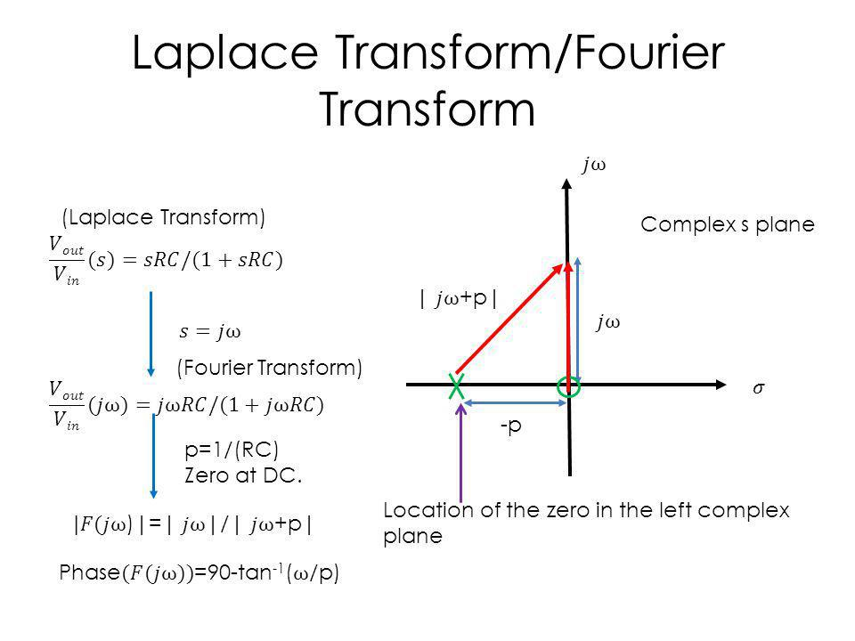Laplace Transform/Fourier Transform p=1/(RC) Zero at DC.