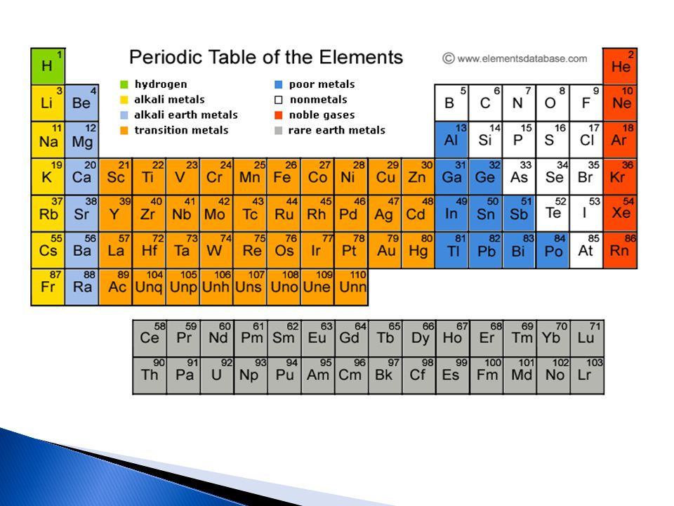 Chemistry of Transition Elements by Dr M.