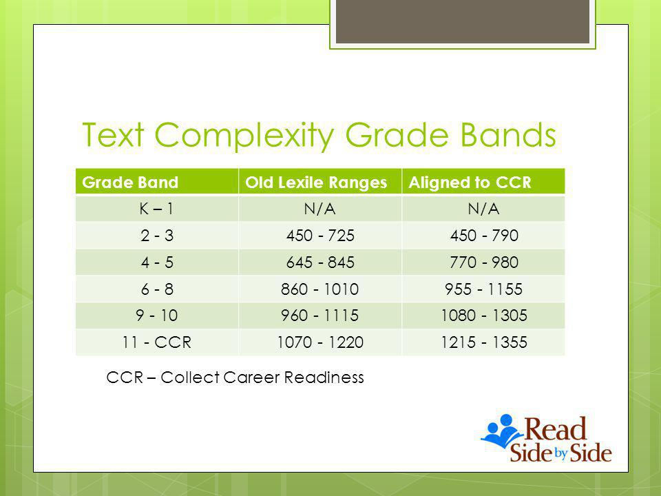 Text Complexity Grade Bands Grade BandOld Lexile RangesAligned to CCR K – 1N/A 2 - 3450 - 725450 - 790 4 - 5645 - 845770 - 980 6 - 8860 - 1010955 - 1155 9 - 10960 - 11151080 - 1305 11 - CCR1070 - 12201215 - 1355 CCR – Collect Career Readiness