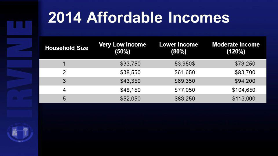 2014 Affordable Incomes Household Size Very Low Income (50%) Lower Income (80%) Moderate Income (120%) 1$33,75053,950$$73,250 2$38,550$61,650$83,700 3