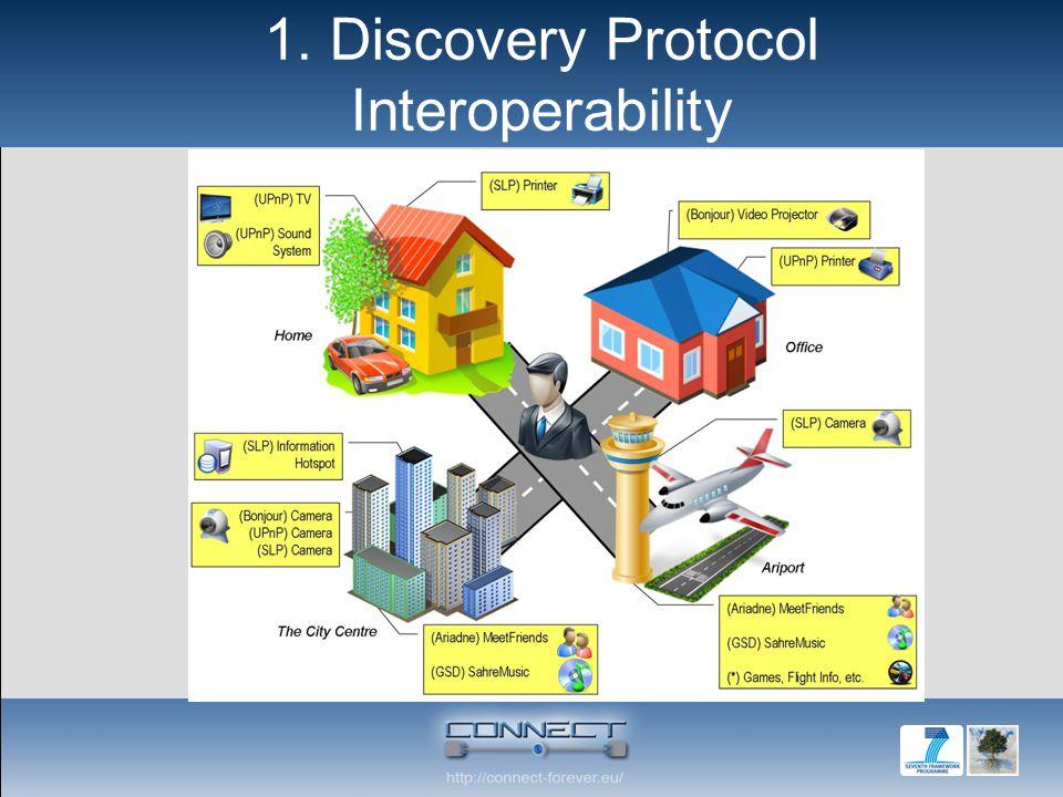 1. Discovery Protocol Interoperability