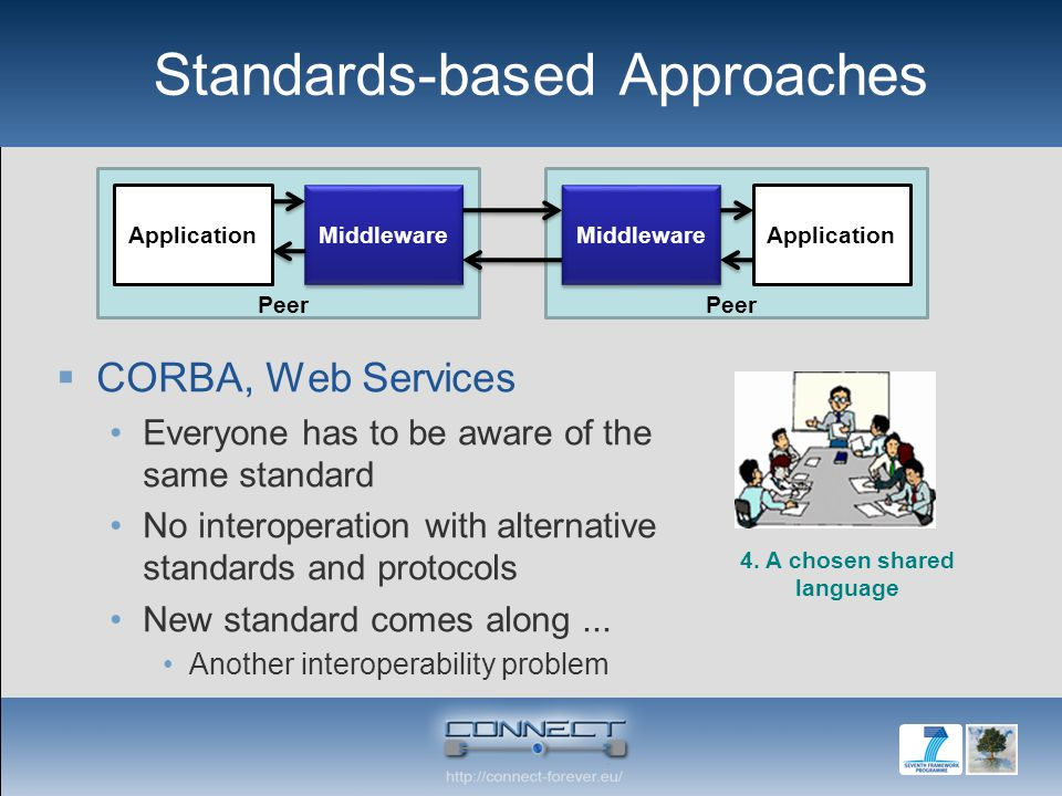 Standards-based Approaches CORBA, Web Services Everyone has to be aware of the same standard No interoperation with alternative standards and protocols New standard comes along...