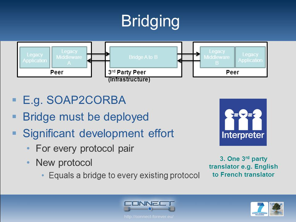 Bridging E.g. SOAP2CORBA Bridge must be deployed Significant development effort For every protocol pair New protocol Equals a bridge to every existing