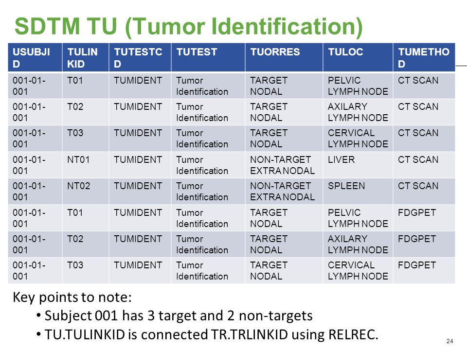 SDTM TU (Tumor Identification) USUBJI D TULIN KID TUTESTC D TUTESTTUORRESTULOCTUMETHO D 001-01- 001 T01TUMIDENTTumor Identification TARGET NODAL PELVIC LYMPH NODE CT SCAN 001-01- 001 T02TUMIDENTTumor Identification TARGET NODAL AXILARY LYMPH NODE CT SCAN 001-01- 001 T03TUMIDENTTumor Identification TARGET NODAL CERVICAL LYMPH NODE CT SCAN 001-01- 001 NT01TUMIDENTTumor Identification NON-TARGET EXTRA NODAL LIVERCT SCAN 001-01- 001 NT02TUMIDENTTumor Identification NON-TARGET EXTRA NODAL SPLEENCT SCAN 001-01- 001 T01TUMIDENTTumor Identification TARGET NODAL PELVIC LYMPH NODE FDGPET 001-01- 001 T02TUMIDENTTumor Identification TARGET NODAL AXILARY LYMPH NODE FDGPET 001-01- 001 T03TUMIDENTTumor Identification TARGET NODAL CERVICAL LYMPH NODE FDGPET 24 Key points to note: Subject 001 has 3 target and 2 non-targets TU.TULINKID is connected TR.TRLINKID using RELREC.