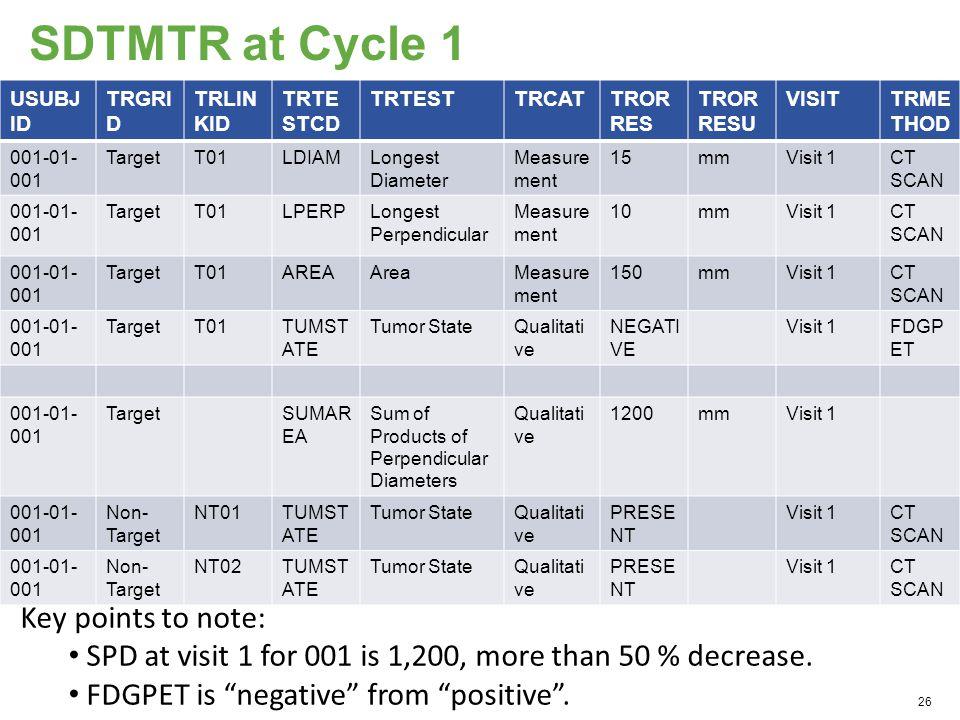 SDTMTR at Cycle 1 USUBJ ID TRGRI D TRLIN KID TRTE STCD TRTESTTRCATTROR RES TROR RESU VISITTRME THOD 001-01- 001 TargetT01LDIAMLongest Diameter Measure